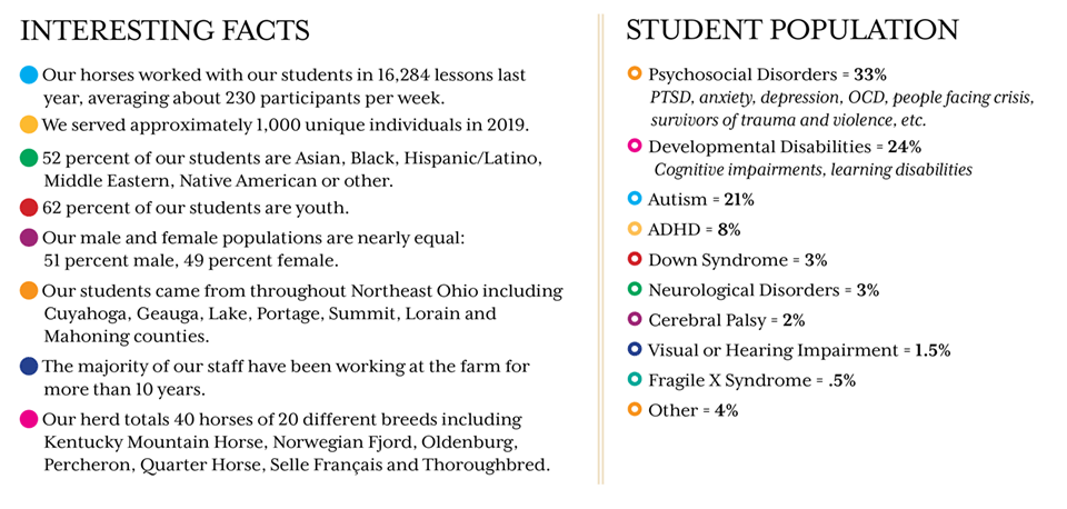 Student facts. 52 percent of our students are Asian, Black, Hispanic/Latino, Middle Eastern, Native American or other. 62 percent of our students are youth. Our male and female populations are nearly equal: 51 percent male, 49 percent female.